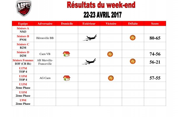 Résultats week-end(11)
