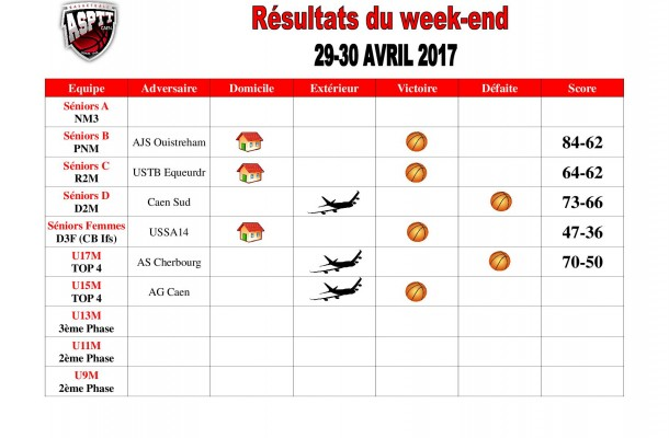 Résultats week-end(12)